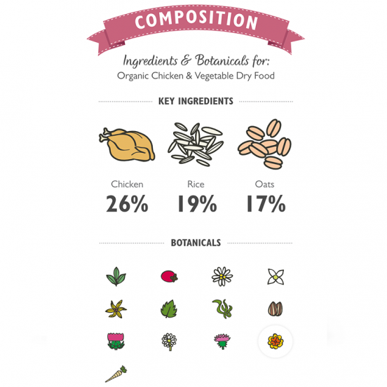 Croquettes pour chien bio, hypoallergénique et saine au poulet -Klep's