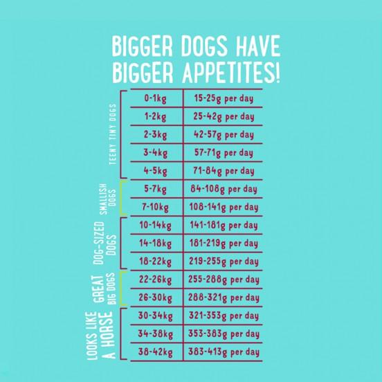 Croquettes pour chien BIO au poulet et bœuf - 100% viande fraîche