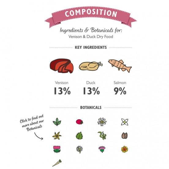 Croquettes sans céréale pour chien, naturelles et saines au poulet et canard -Klep's